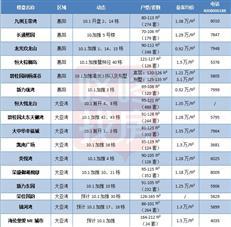 """惠湾周末楼市:""""黄金周""""16盘推3000余套房源 售价0.92-1.5万/㎡"""