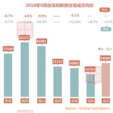 金九惨败,2018年深圳楼市是否还有翘尾行情?-咚咚地产头条