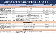 《海陆丰发展规划》8000亿推76重大项目 惠州有17个!
