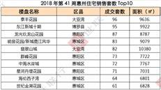 黄金周效应显现!惠州网签3176套环涨近3倍 惠湾破千套-咚咚地产头条