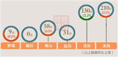 【天天讲数】银十收官!深圳新房成交低位徘徊 上周仅438套