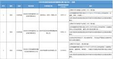 宝安区第八批更新计划公告:东关沙井岗厦片区立项,贡献率达45%-咚咚地产头条