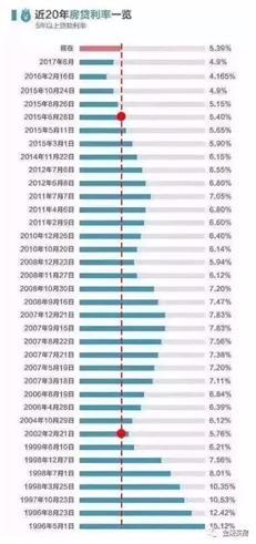 全国房贷利率开始转向,这些银行正在动手……-咚咚地产头条