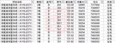 11月30日开盘!领航城五期均价5.69万/㎡推505套(附全套价格表)