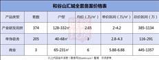 """宝安现""""2字头"""",和谷山汇城总价116万起推582套(附价格表)"""