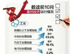 前10月惠州经济数据出炉 石化行业增加值增长43.5%!