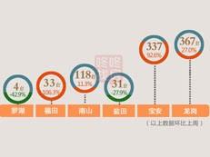 【天天讲数】创近4个月新高!上周深圳新房成交890套