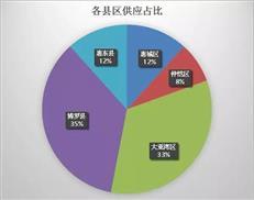 【惠州楼市周报】量价齐降 上周成交2164套近10周低位-咚咚地产头条