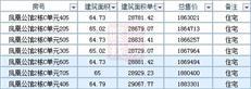 碧桂园凤凰国际公馆新品12月13日晚顺销开盘!99折优惠-咚咚地产头条