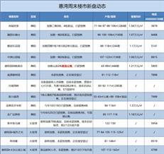 【惠湾周末楼市】惠阳五盘推新 大亚湾无新品备案