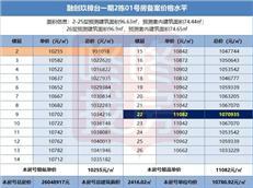 【惠湾备案价】融创玖樟台加推一期2栋100套,均价1.06万元/㎡