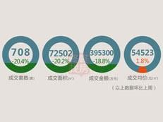 【天天讲数】宝安超越龙岗成首位!上周深圳新房成交708套