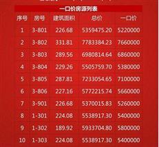 新盘促销:每平降3千!深圳又开启新一轮特价房销售