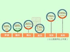 【天天讲数】2018深圳新房成交29396套 同比增13.8%