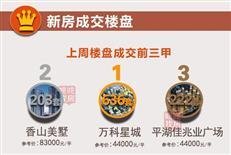 【天天讲数】创8月以来新高!12月深圳新房成交3375套