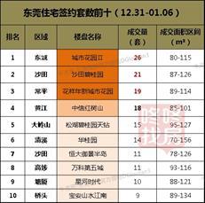 【东莞楼市周报】新年首周零供应 非住宅成交环比暴涨89%