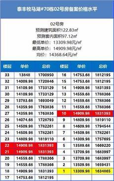 【惠湾备案价】泰丰牧马湖加推70栋99套住宅,均价约1.38万元/㎡