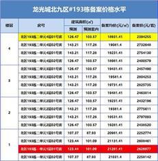 【惠湾备案价】龙光城加推北九区96套四层洋房,均价1.98万/㎡