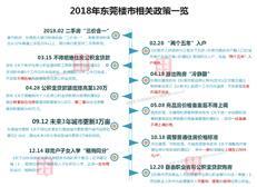 东莞2018年楼市大总结(附2019年待售项目)