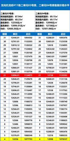 【惠湾备案价】龙光玖龙府首推11栋228套住宅,均价1.23万元/㎡