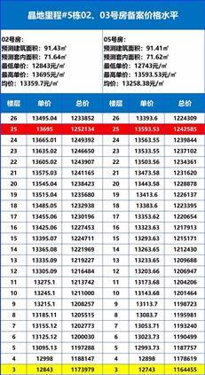 【惠湾备案价】晶地里程加推5栋96套住宅,均价1.29万元/㎡