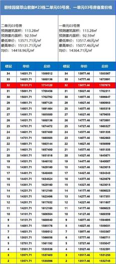 【惠湾备案价】碧桂园翡翠山加推23栋266套住宅,均价约1.42万/㎡