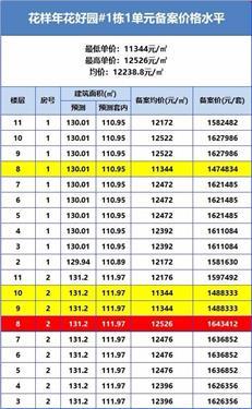 【惠湾备案价】花样年花好园新推498套住宅,均价约1.24万元/㎡