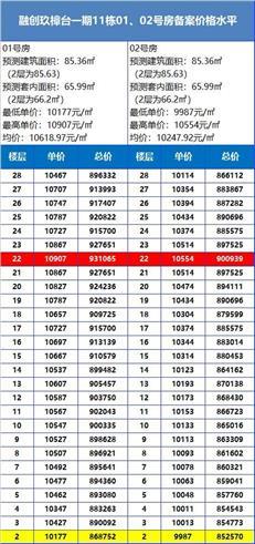 【惠湾备案价】融创玖樟台加推一期11栋住宅108套,均价1.08万/㎡