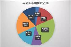 【惠州楼市周报】新增预售3865套环涨30% 成交2067套微降