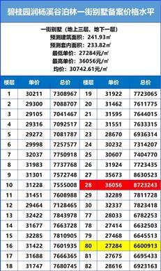 【惠湾备案价】碧桂园•润杨溪谷加推泊林36套别墅,均价3万元/㎡