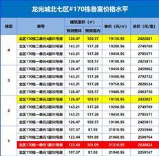 【惠湾备案价】龙光城加推北七区112套四层洋房,均价1.97万/㎡