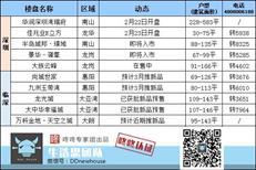 周末楼市:本周2盘入市 华润深圳湾瑞府备案均价约15.8万/平
