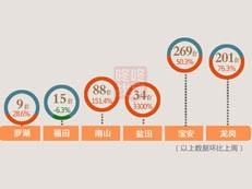 【天天讲数】节后成交回升!上周深圳新房成交616套