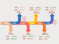 【天天讲数】环比减少48.8%!2月深圳新房成交1279套