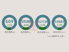 【天天讲数】宝安占比58%!上周深圳新房成交609套