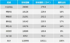 【惠州楼市周报】3月首周网签稳中有升 惠湾供应2060套