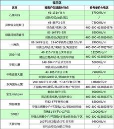 楼市迎春!3月深圳165个在售新盘价格表