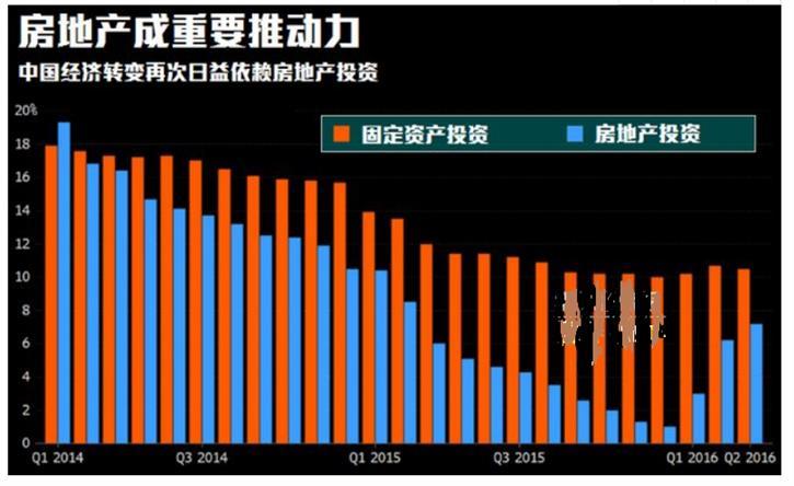 谢逸枫:谁是房地产依赖度最高的城市?