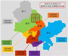 【惠州楼市周报】网签2701套今年新高 惠湾占比超4成-咚咚地产头条