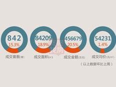 【天天讲数】创年后新高!上周深圳新房成交842套