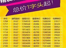 新房促销:百万总价最高减28万!龙华40平公寓1平降7000元!