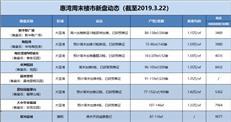 【惠湾周末楼市】大亚湾保持强劲推货 惠阳本周暂无新品加推