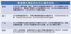 谢逸枫:谁才是真正的国家金融中心城市?