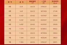 """新房促销:光明""""名校""""盘推出10套特价房源,单价4.5万起!"""