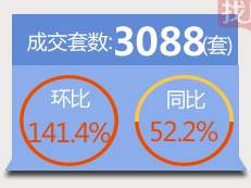 """【天天讲数】""""小阳春""""兑现!3月深圳新房成交3088套"""