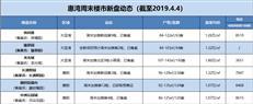 """【惠湾周末楼市】""""清明假期""""惠湾共有6盘约800余套房源入市"""