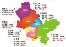 惠州一季度均价10872元/㎡ 环比下跌2%