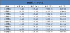 最高单价6.7万!凤岗四季花城别墅备案【东莞新盘备案84】