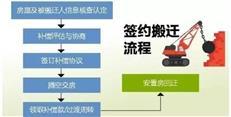 赣深铁路土整补偿安置方案正式出炉,5月1日开始签约