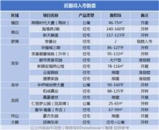 海境界或接棒红五月,深圳还有一波新房来袭(附17个待入市新盘)